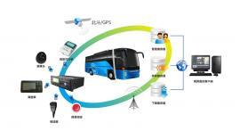 客运车辆视频监控方案