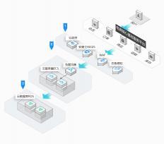 兴智微信功能服务平台