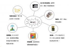 工业和信息化部办公厅关于全面推进(NB-IoT)建设发展通知