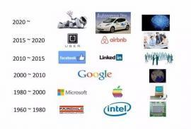 无人驾驶:正在开始的未来